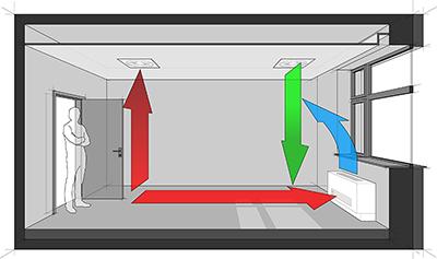 corwall ventilation
